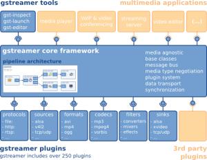 gstreamer-overview